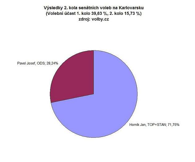 Výsledky 2. kola senátních voleb