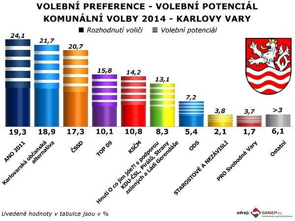 Průzkum volebních preferencí SANEP v Karlových Varech.