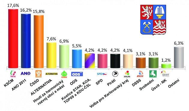 Volební preference v Karlovarském kraji.