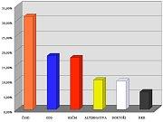 Krajské volby 2008: Karlovarský kraj.