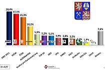 Volební preference v Karlovarském kraji podle průzkumu SANEP.