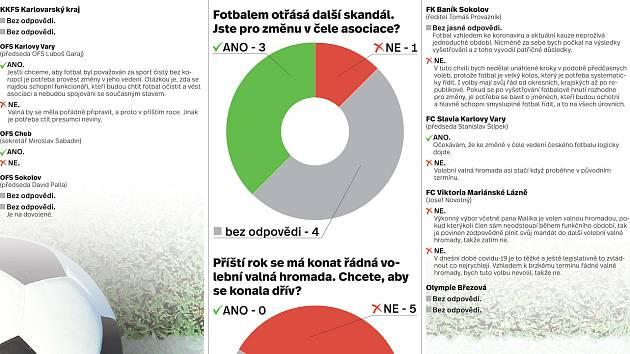 Průzkum Deníku: Většina klubů chce změnu v čele asociace. Valná hromada? Co nejdříve!
