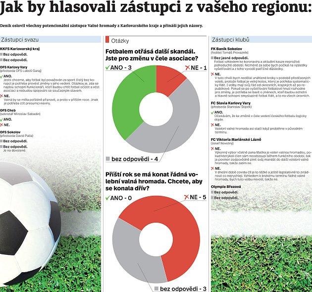 Průzkum Deníku: Většina klubů chce změnu včele asociace. Valná hromada? Co nejdříve!