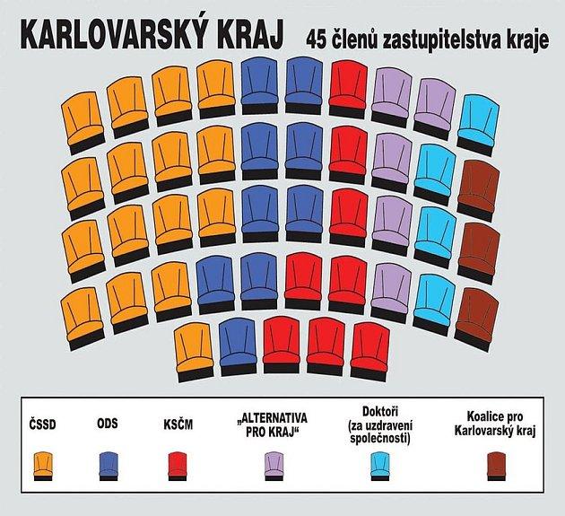 Infografika: Povolební složení krajského zastupitelstva.
