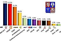 VOLEBNÍ PREFERENCE v Karlovarském kraji v listopadu podle průzkumu společnosti SANEP.