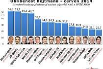 Oblíbenost hejtmanů podle průzkumu společnosti SANEP.