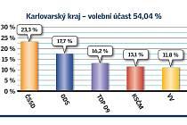Volební výsledky v Karlovarském kraji.