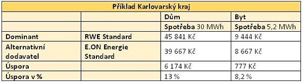 Příklad Karlovarský kraj