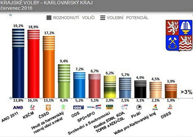 Výsledky průzkumu volebních preferencí v Karlovarském kraji.