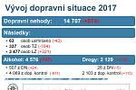 Jestliže tabulky policejních statistik evidují pro uplynulý rok 14 707 nehod na silnicích a dálnicích ve středních Čechách, dá se předpokládat, že celkově se loni v kraji stalo něco přes 24 tisíc bouraček. Takový je odhad náměstka ředitele středočeské pol