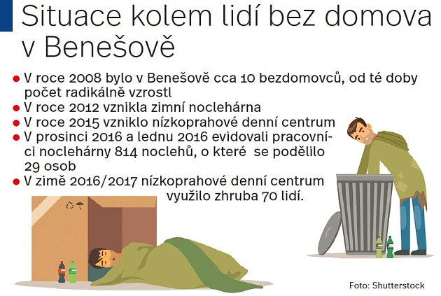 Situace kolem lidí bez domova vBenešově