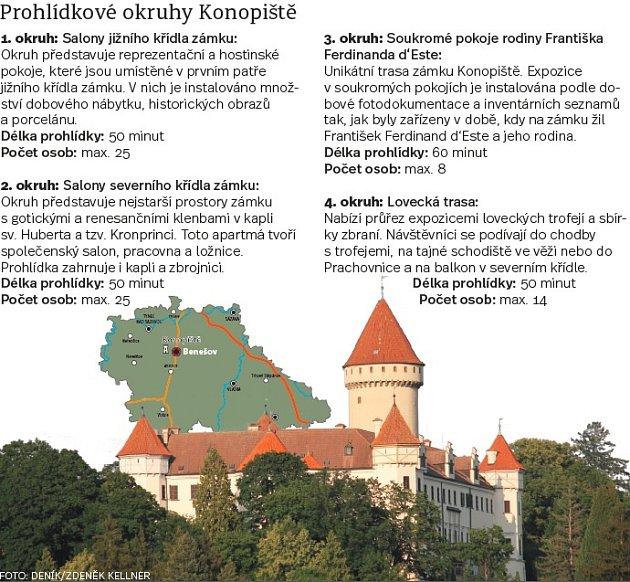 Prohlídkové okruhy Konopiště. Infografika.