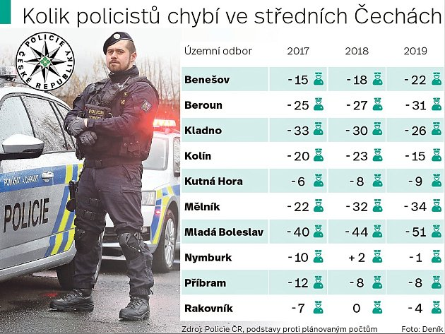 Kolik policistů chybí ve středních Čechách.
