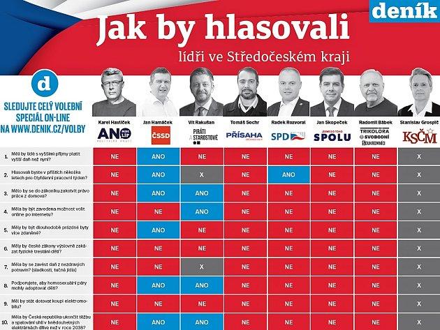Parlamentní volby 2021: Jak by hlasovali lídři ve Středočeském kraji?