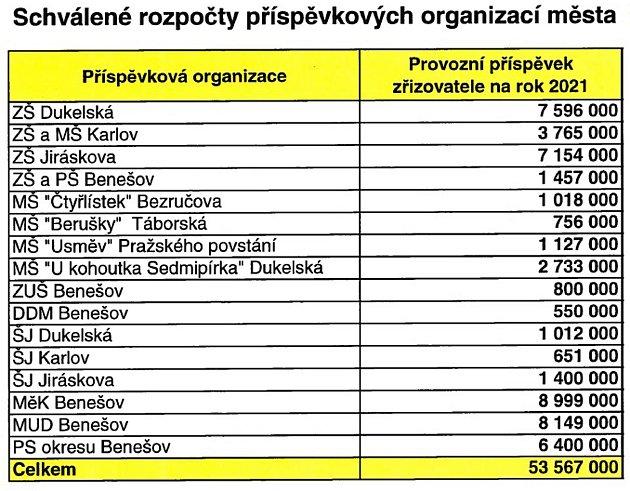 Tabulka schválených příspěvků příspěvkovým organizacím vBenešově.