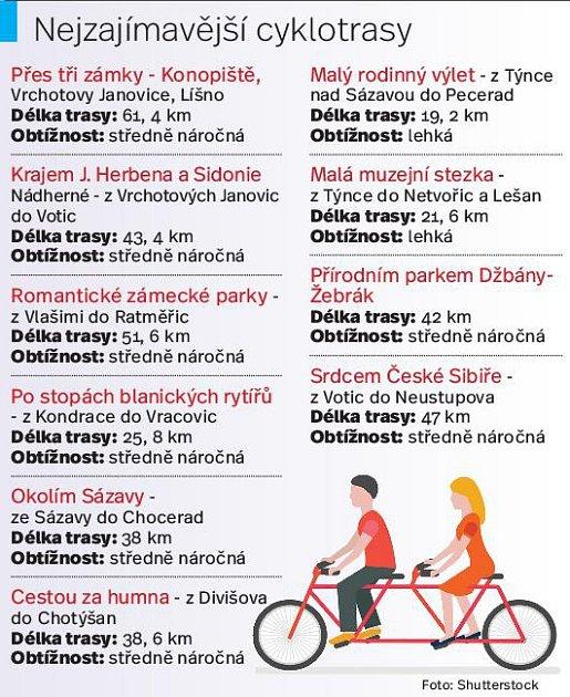 Cyklotrasy. Infografika
