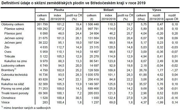 Definitivní údaje osklizni zemědělských plodin ve Středočeském kraji vroce 2019.