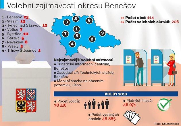 Volební zajímavosti zBenešovska