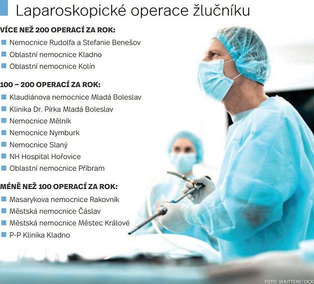 Laparoskopické operace žlučníku.