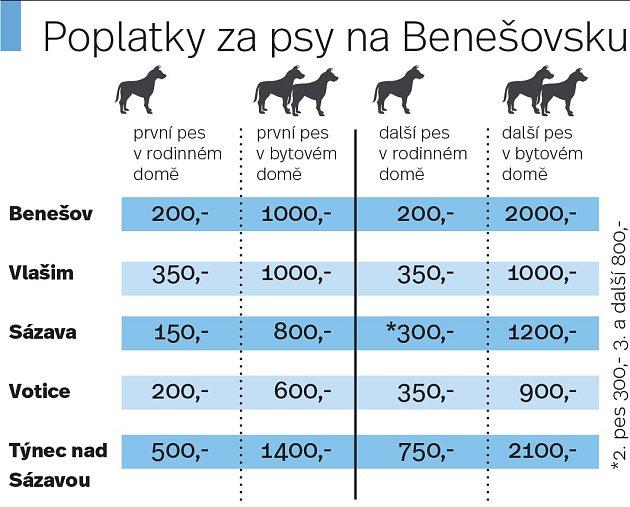 Poplatky za psy na Benešovsku