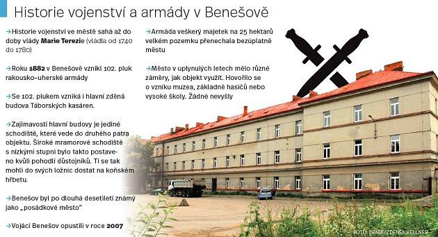 Historie vojenství a armády vBenešově