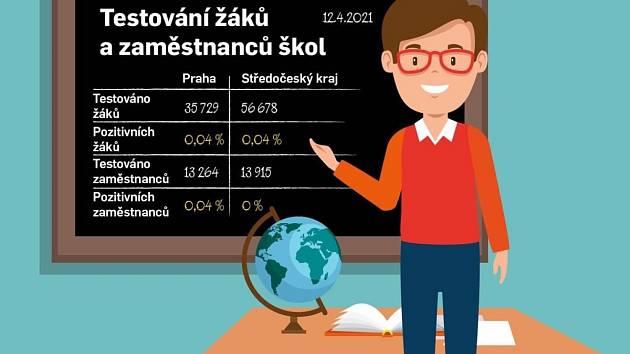 Výsledky testování žáků a zaměstnanců škol v pondělí 12. dubna 2021.