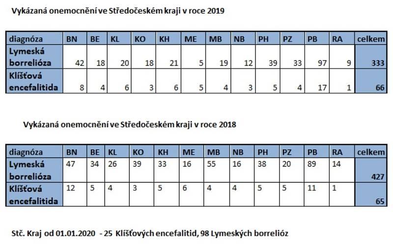 Vykázaná onemocnění ve Středočeském kraji v roce 2019 a v roce 2018.