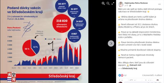 Podané dávky vakcín ve Středočeském kraji ke 31.březnu 2021.