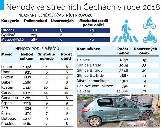 Nehody ve středních Čechách vroce 2018.