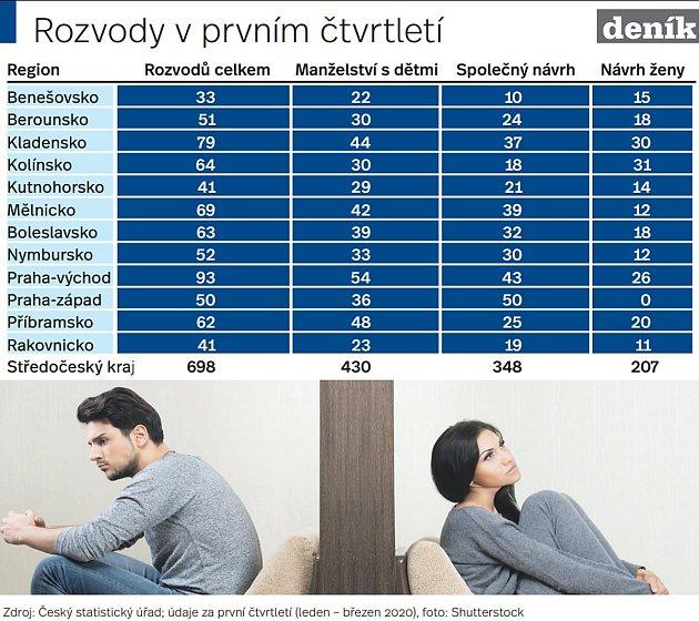 Rozvody ve Středočeském kraji vprvním čtvrtletí roku 2020.