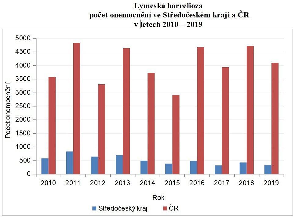 Lymeská borrelióza: počet onemocnění ve Středočeském kraji a ČR v letech 2010 až 2019.