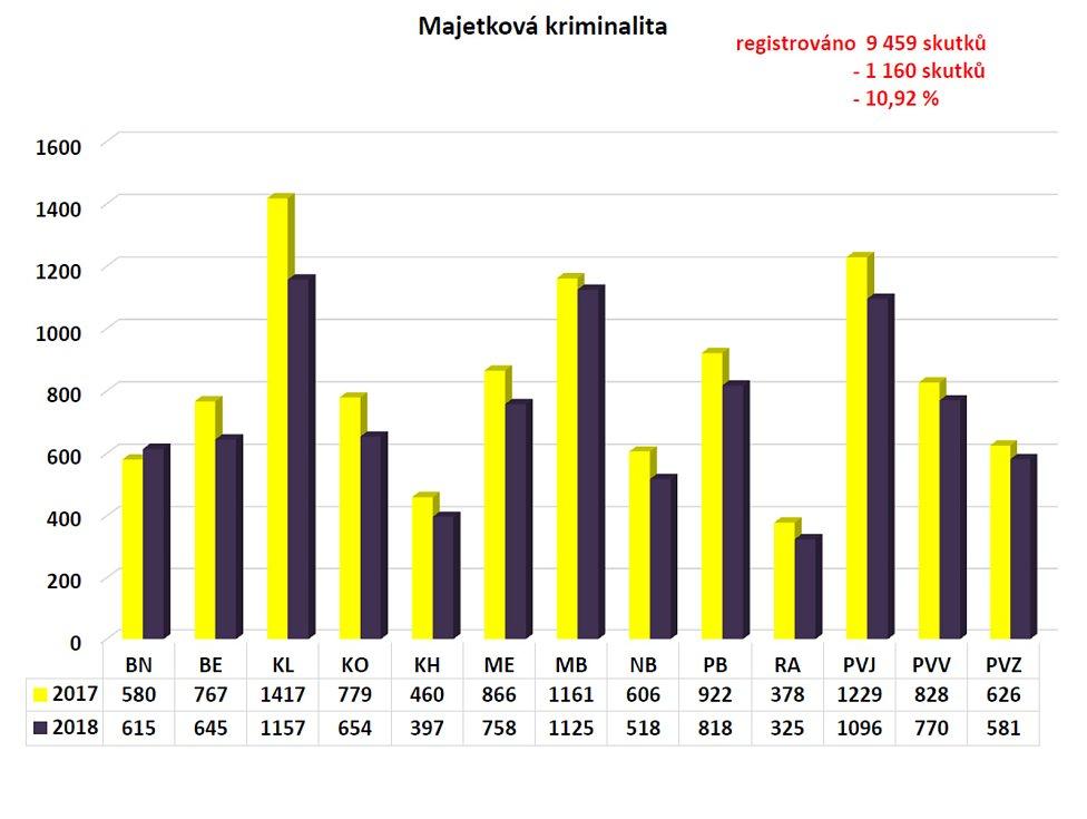 Statistika kriminality ve Středočeském kraji.