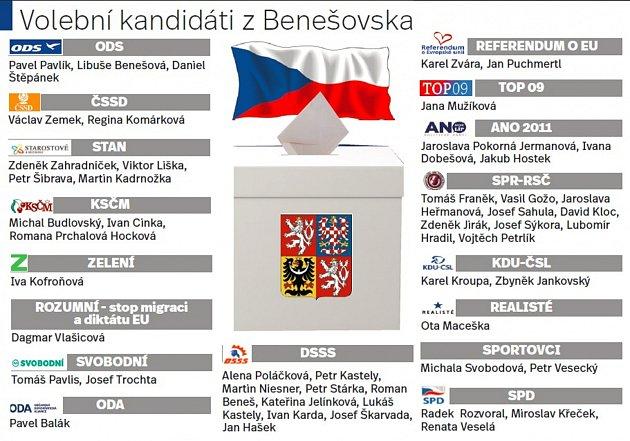 Volební kandidáti zBenešovska