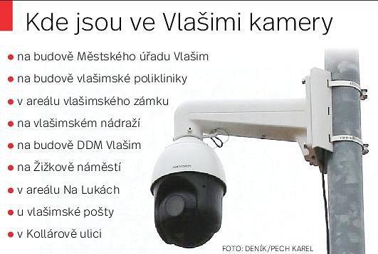 Kamery ve Vlašimi