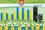 Statistika tříděného odpadu vypovídá o tom, že poříčské domácnosti třídí více než předešlé roky