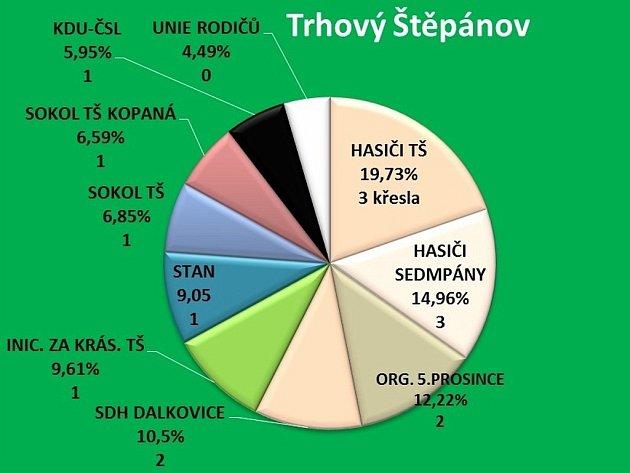 Výsledky voleb v Trhovém Štěpánově.