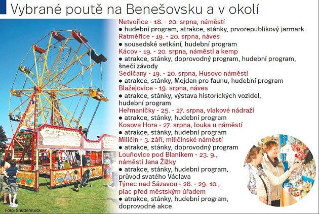 Vybrané poutě na Benešovsku