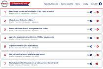 Výsledky hlasování veřejnosti pro projekty krajského participativního rozpočtu v roce 2020 v oblasti Benešov.
