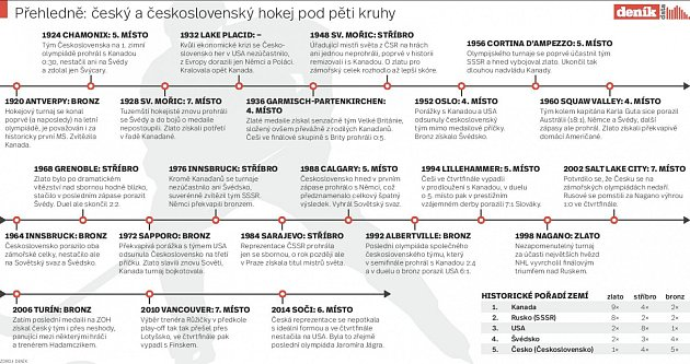 Infografika kZOH vledním hokeji
