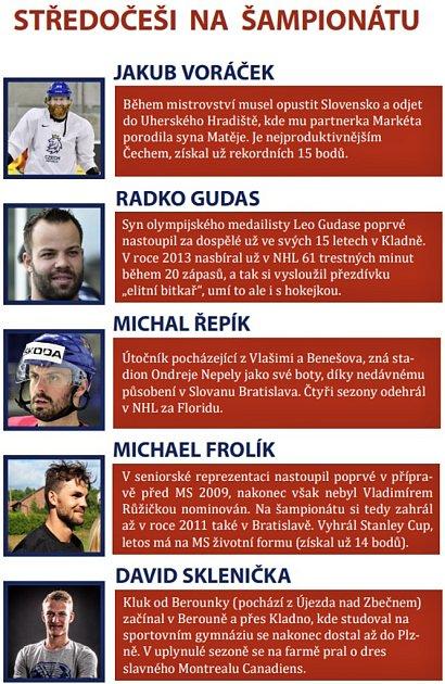 Středočeši na hokejovém mistrovství světa na Slovensku.
