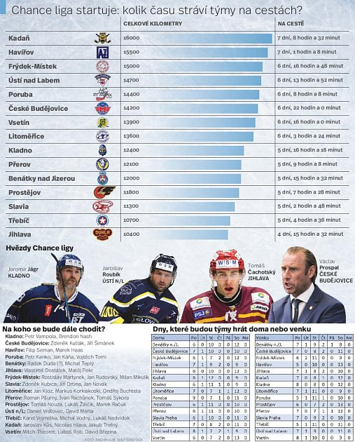 Infografika ke startu Chance ligy.
