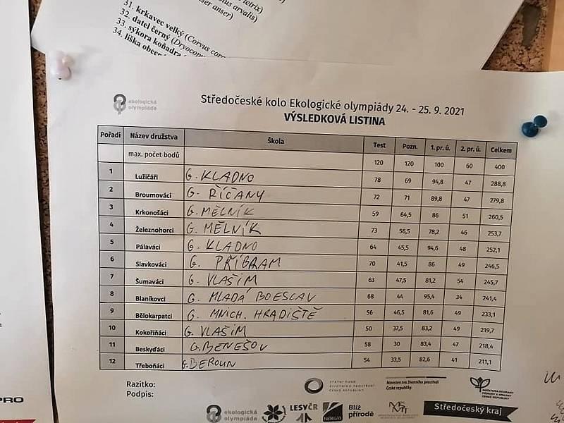 Vítězem středočeského kola Ekologické olympiády se stalo Gymnázium Kladno.