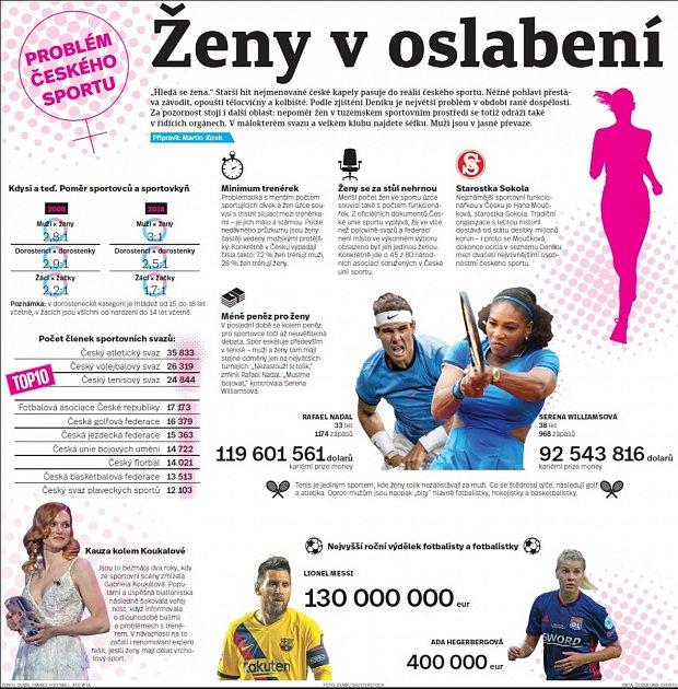 Ženy a sport