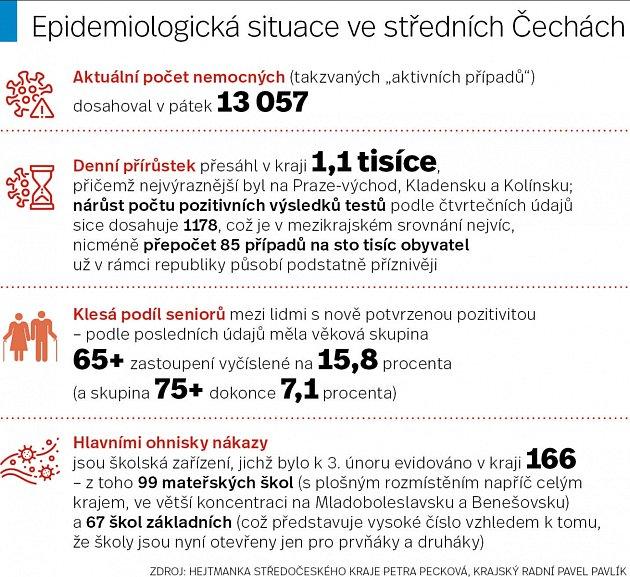 Koronavirus ve středních Čechách.