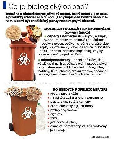 Co je biologický odpad?