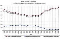 Vývoj počtu nezaměstnaných a volných pracovních míst na Kladensku od prosince roku 2006 do prosince 2009.