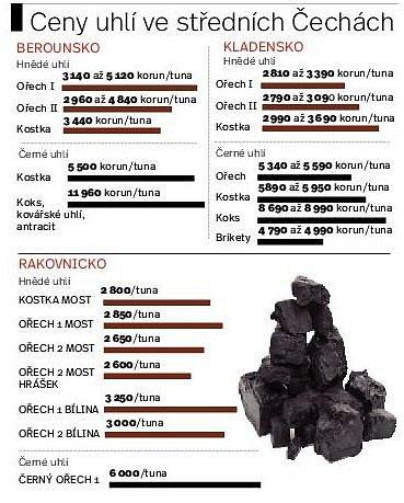 Ceny uhlí ve středních Čechách.