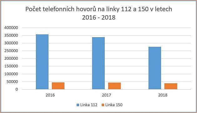 Počet telefonních hovorů na linky 112a 150vletech 2016až 2018.