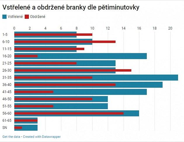 Statistika vstřelených a obdržených gólů Kladna podle pětiminutovek.