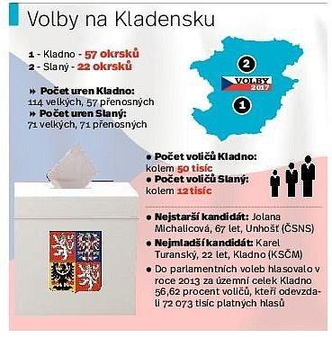 Volby na Kladensku.